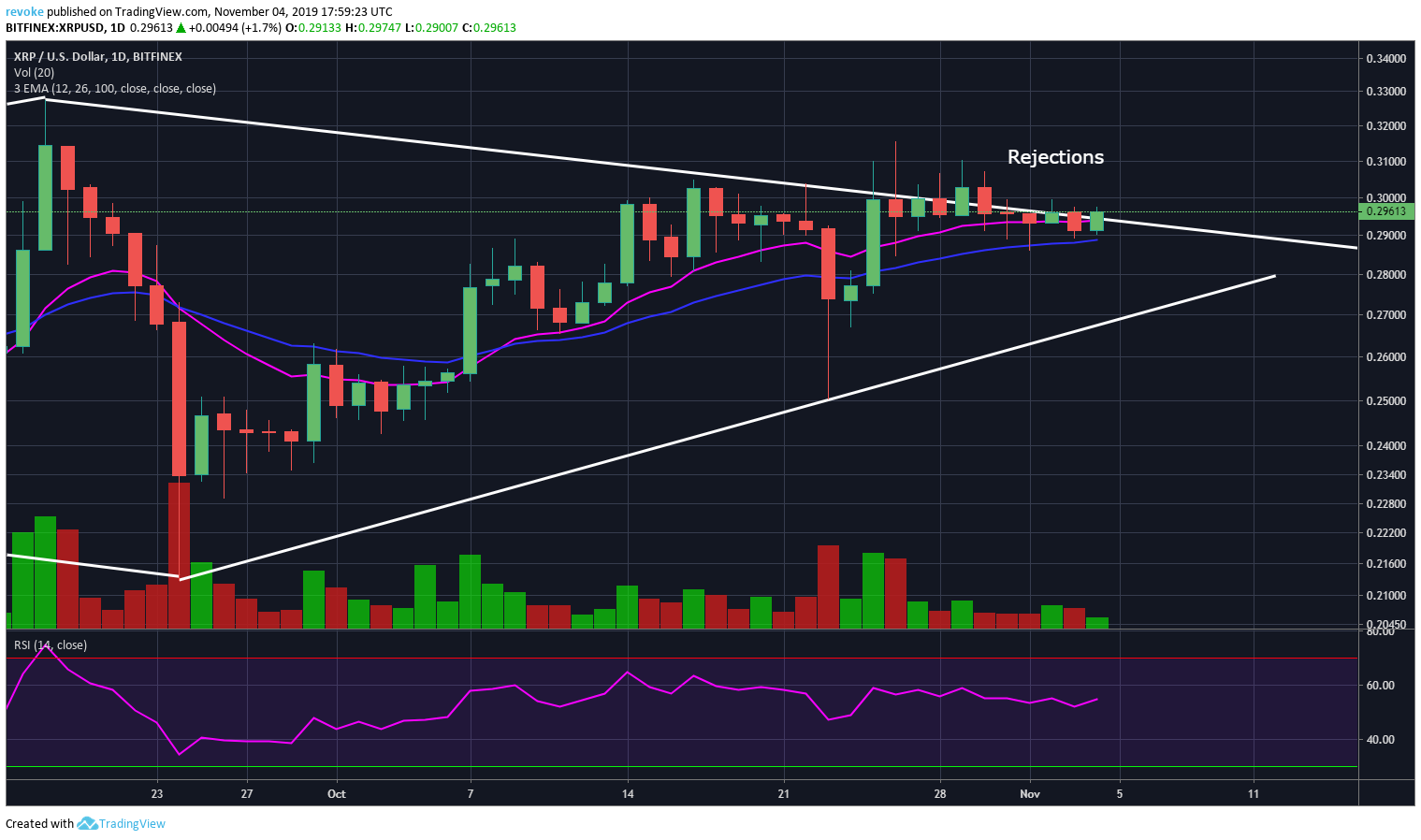 XRP is Having a Hard Time Breaking Above $0.30 and Could Face Bearish Pressure