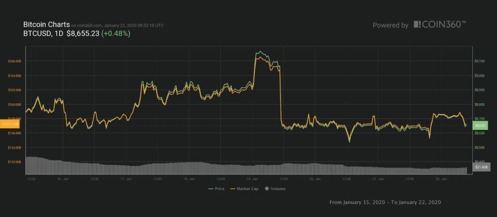 Why Bitcoin May Never Touch $5,000 Again Despite The Bearish Turbulence