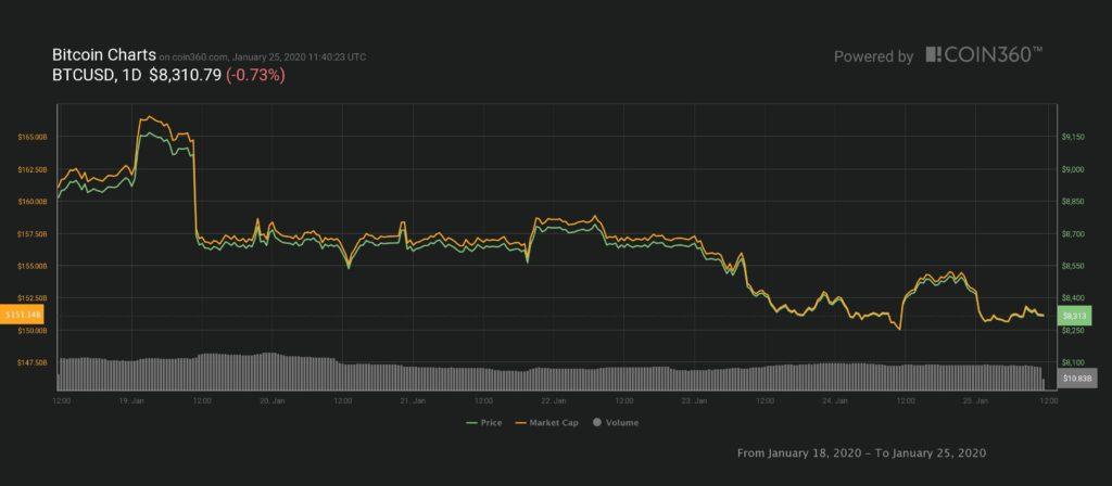 Are Bulls Exhausted? Bitcoin Slips Below $8,400, Risks Plummeting Under $7,900