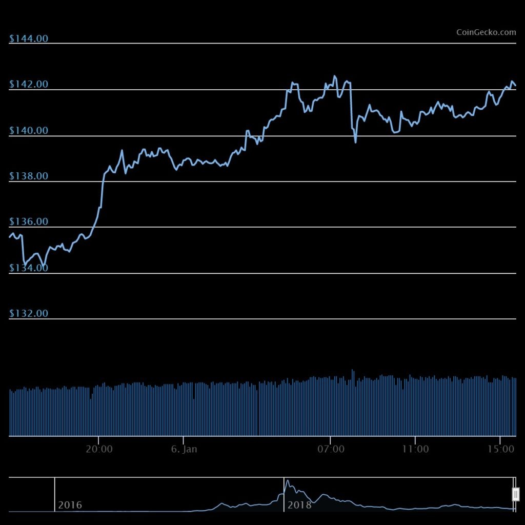 Ethereum Takes The Lead After A Daily Trend Change - Breaks Above $140