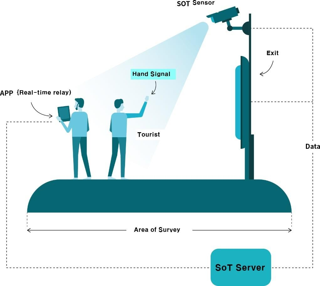 Image- The basic structure of a SoT system