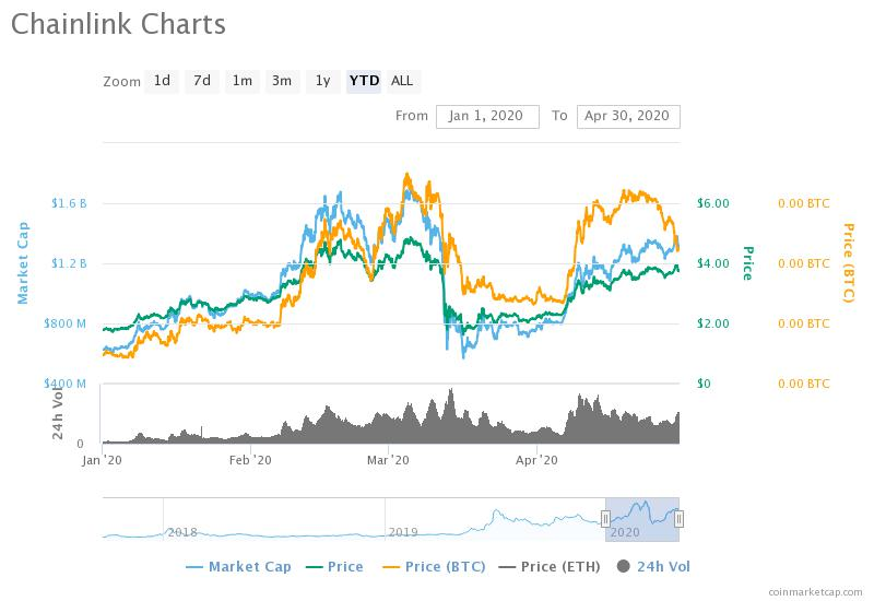 Shining light on Chainlink, the coin with a 200% growth so far this year