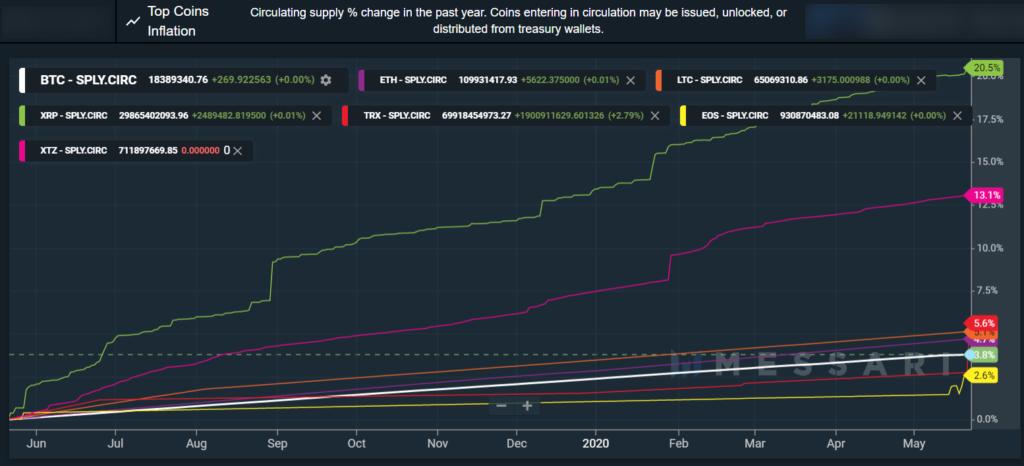 Aquí está la verdadera razón por la cual el XRP de Ripple ha sido el peor entre los criptos de gran capitalización