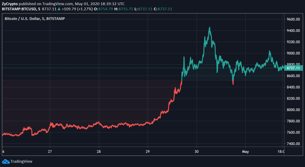 This is How Close the Bitcoin Price is to Hitting $10,000