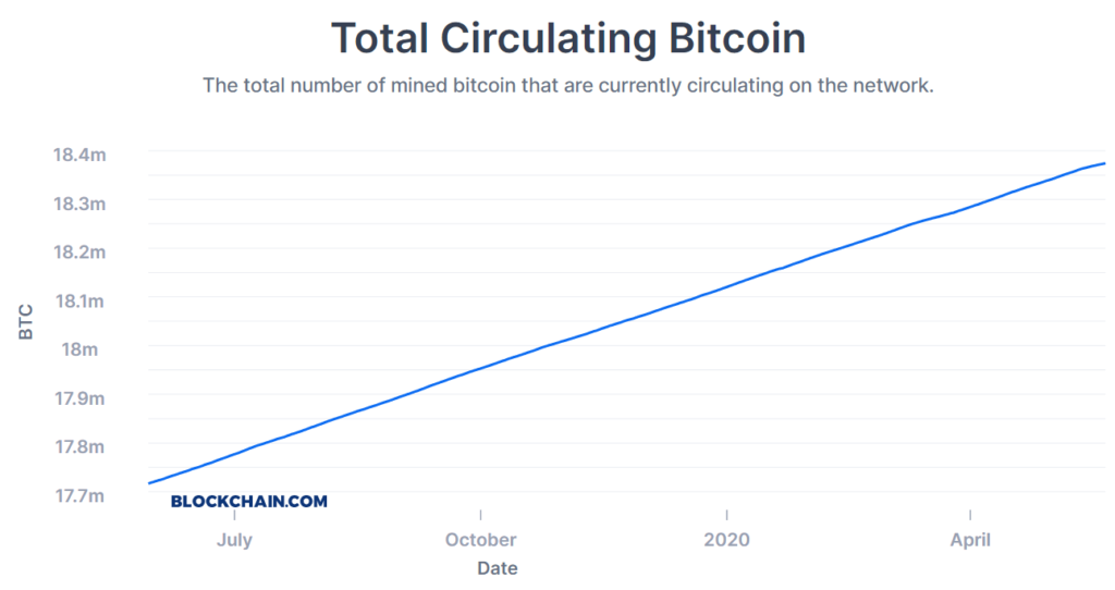 Total circulating Bitcoin