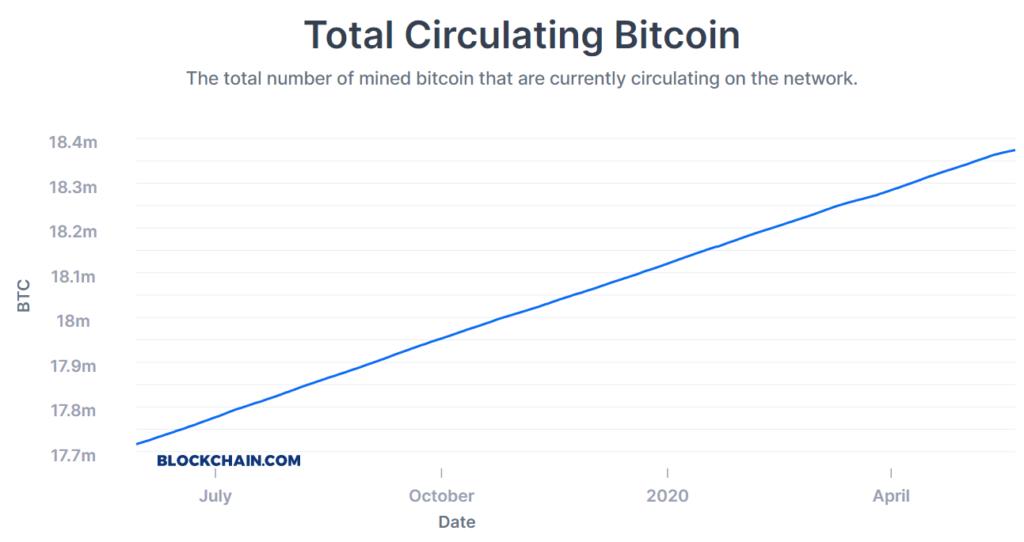 Bitcoin circulante total