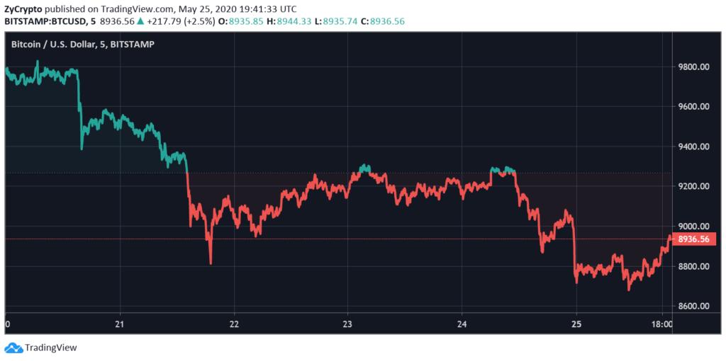 bitcoin price altcoin trader)