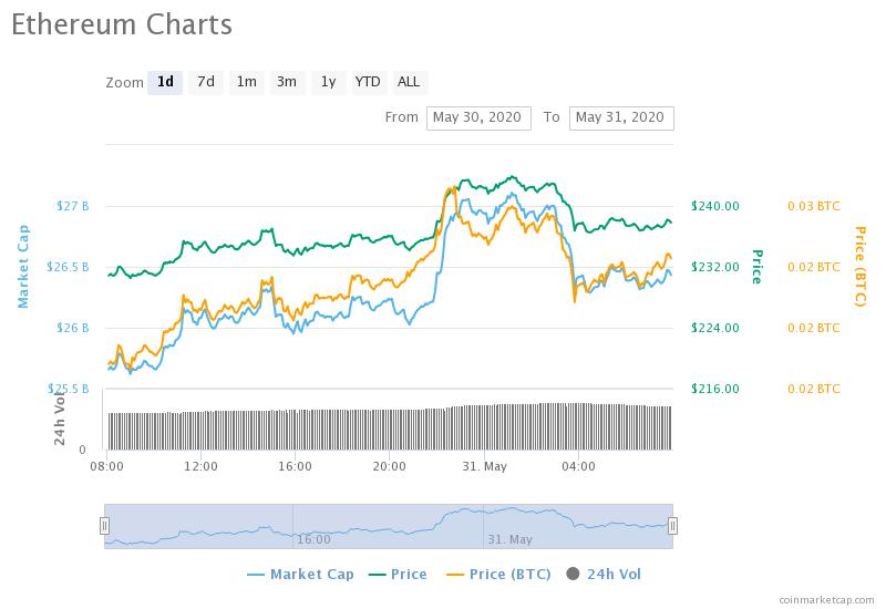 Ethereum Nears $250 After Massive Weekend Jump -- How Close Is $300?