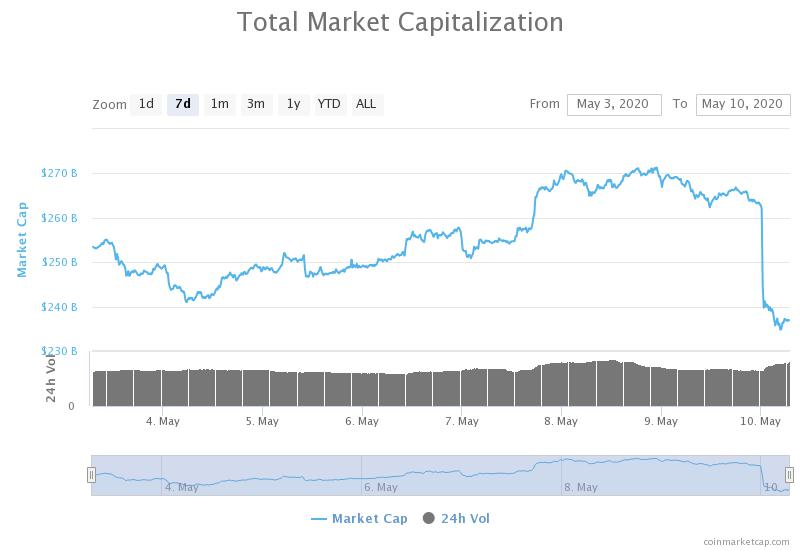 Crypto Market Sheds $25 Billion With Bitcoin Losing 11%, What Triggered It?