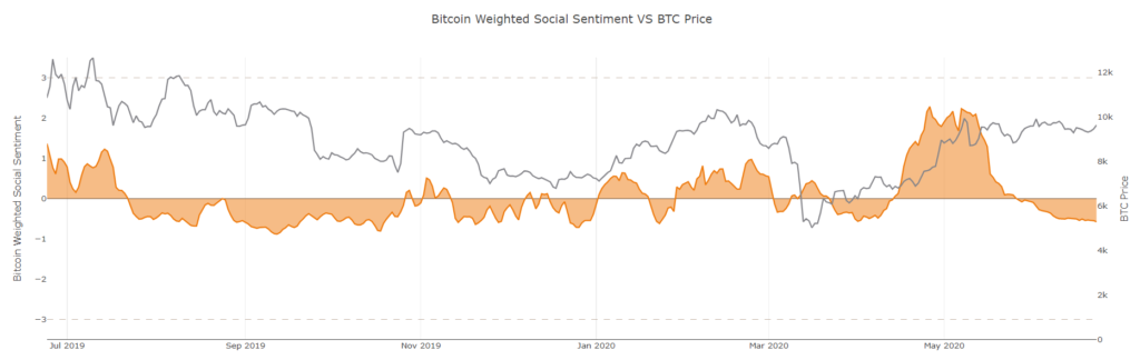 Bearish Bitcoin Sentiments Return Even With PayPal Integration Rumors