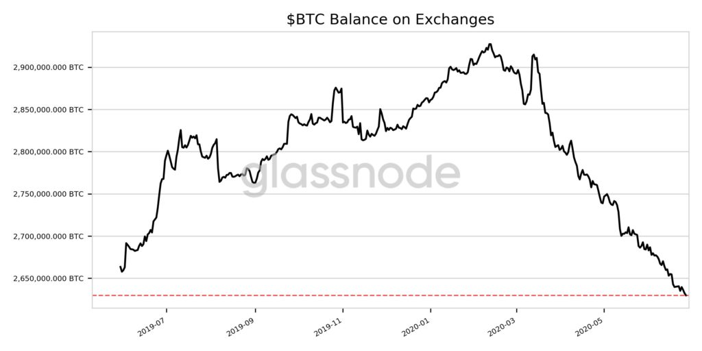 Bitcoin Bulls Keep Buying On Dips As BTC Balance On Exchanges Reach 13-Month Low