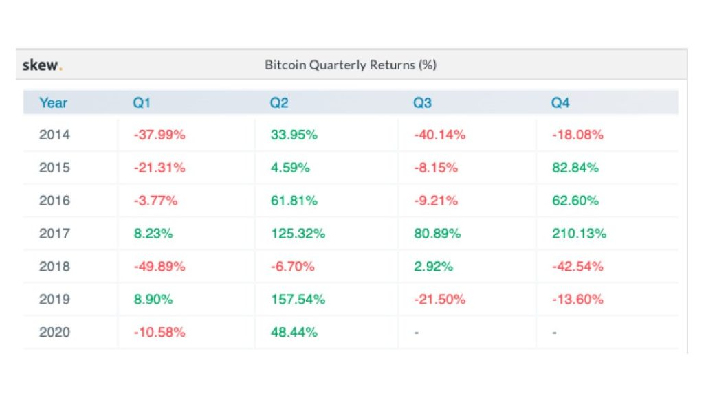 Bitcoin Looks to close Q2 Quite Strong