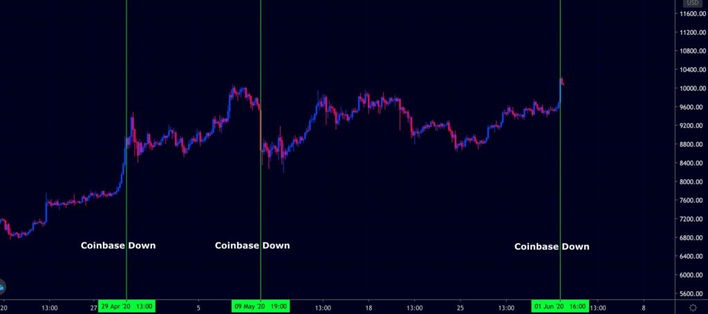 Coinbase Accused of Deliberately Going Offline Abruptly Whenever Bitcoin Skyrockets