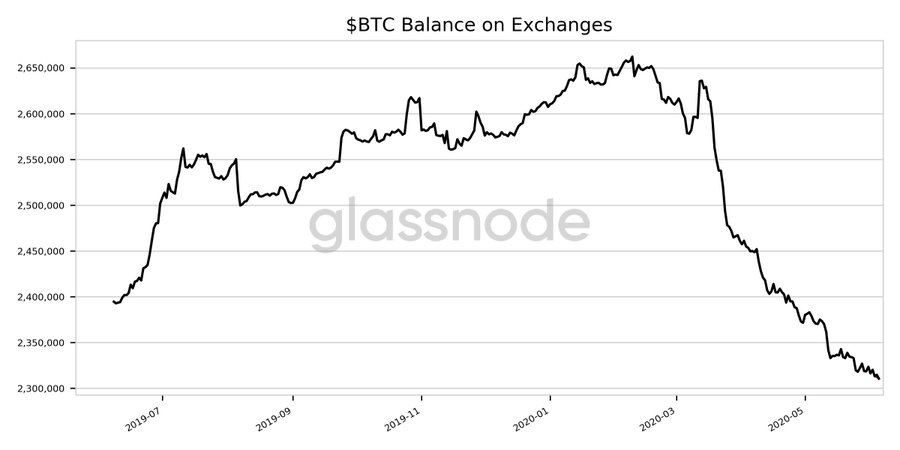 Exchange Outflows Are Going Up