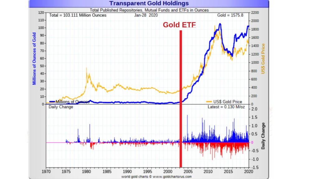 What A Bitcoin ETF Could Do to Its Price Following Gold's Historical Pattern