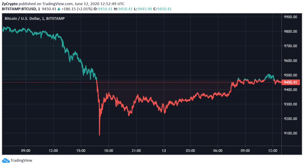 Investors Remain Optimistic After Bitcoin Closes At Key Support To Edge Panic Selling