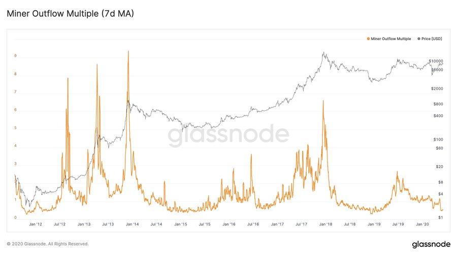 Three Highly Bullish Fundamentals for Bitcoin Into the New Week