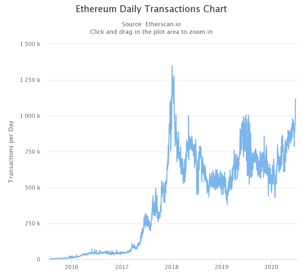 What to Expect As Ethereum Crosses 1 Million Transactions