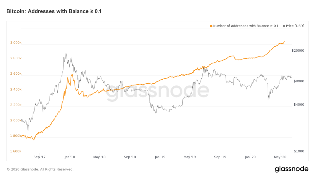 Bitcoin Price Eyes Next Big Move Following Skyrocketing Retail Interest
