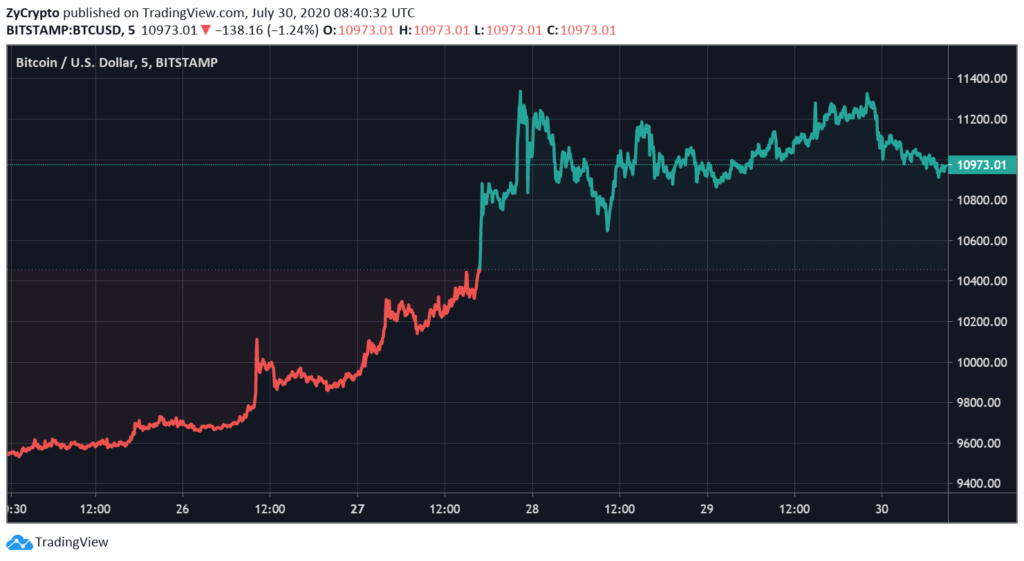 Bitcoin Price Looks to Correct As Massive Pump Stalls At $11K, Investors Await Dip To Catch A Bargain
