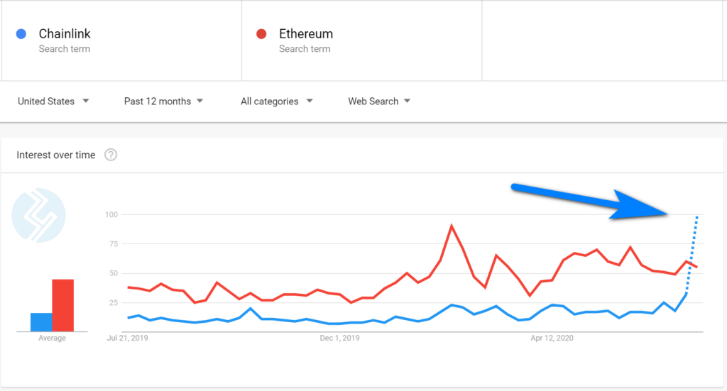 Chainlink Hits Yet Another All-Time High, Tops Ethereum's Search Volume