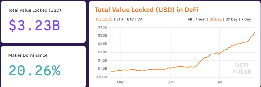 DeFi's dominance remains unrivaled, total value locked surpasses $3 billion