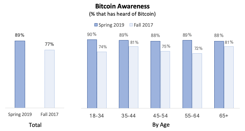 Why Boomers and Gen Xers are Expected to Become the Biggest Bitcoin Whales