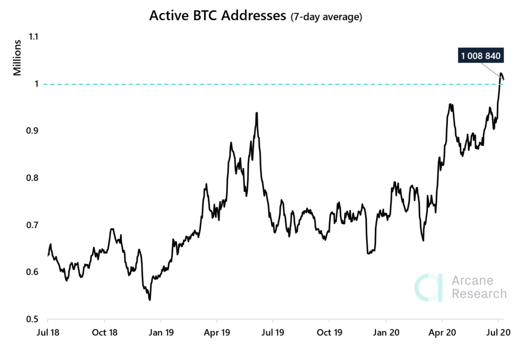 Number Of Active Bitcoin Addresses Hits Highest Level In 2 Years - What This Means