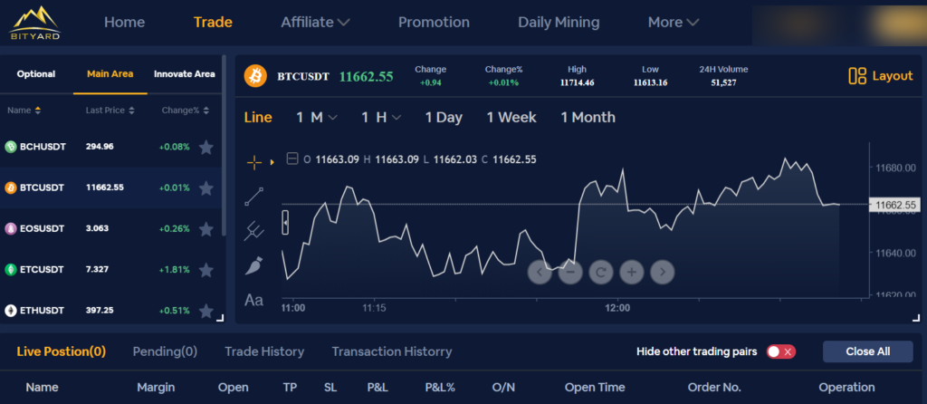 Experience Simplicity Of Derivatives Trading With Bityard