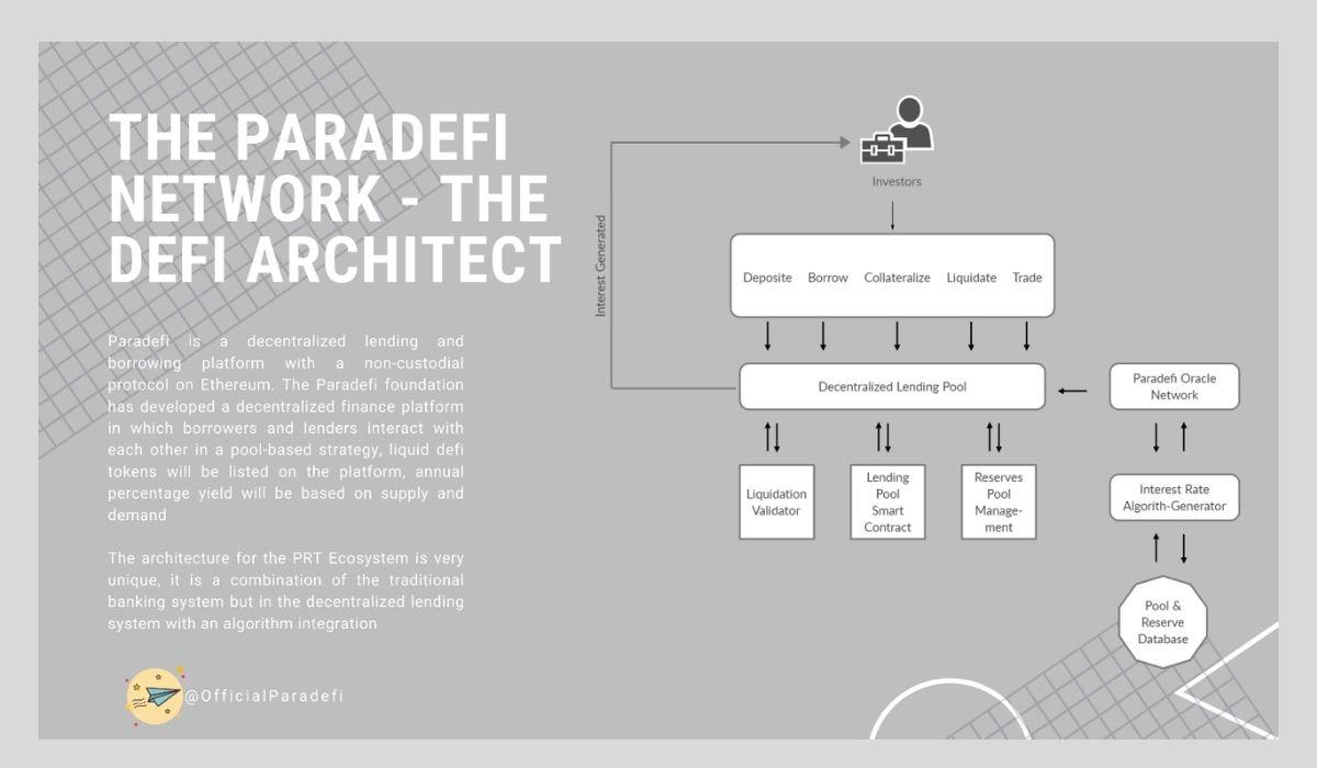 Paradefi Network - The Defi Architect