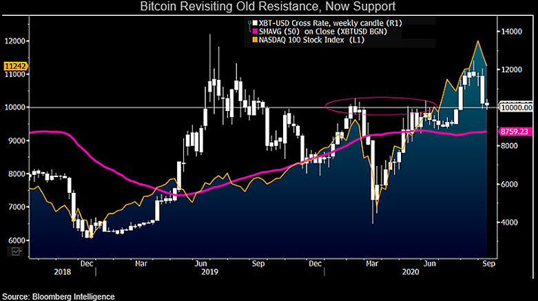 """Why This Bloomberg Analyst Believes Bitcoin Will """"Come Out Ahead"""" Despite Drastic Correction"""