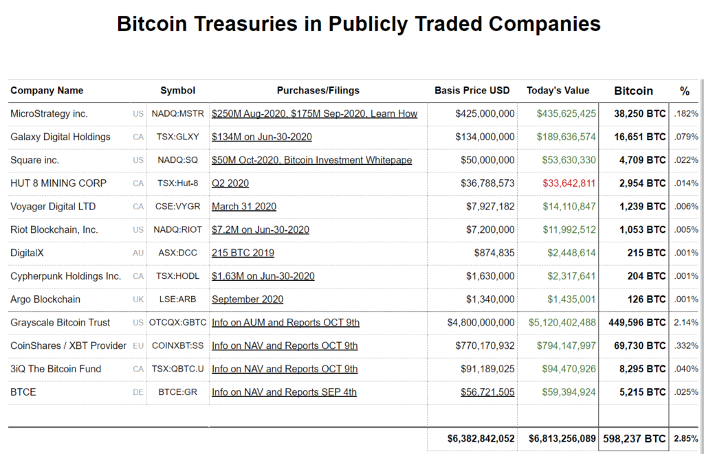 Bitcoin Treasuries in Publicly Traded Companies