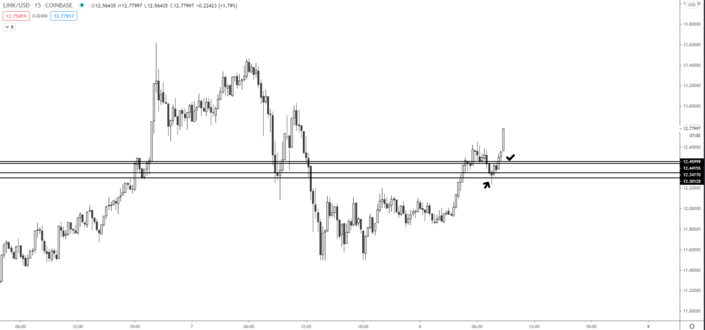 This trend pattern will send Chainlink to never-before-seen highs