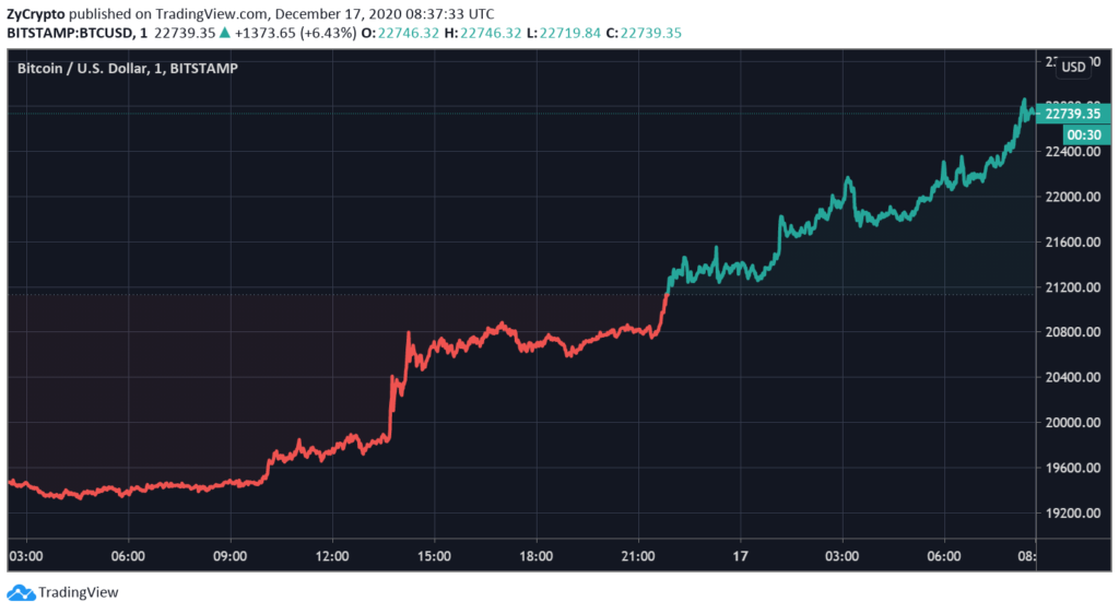 Bitcoin Blasts Through $22,000; Why The Party Isn't Over Yet