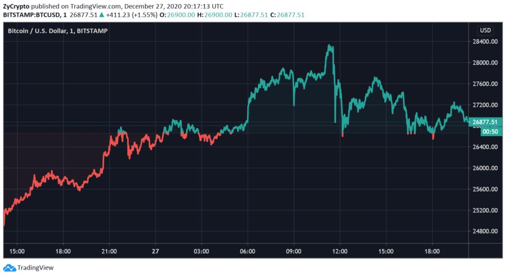 Mercati, JPMorgan: la volatilità del Bitcoin assomiglierà a quella dell'oro