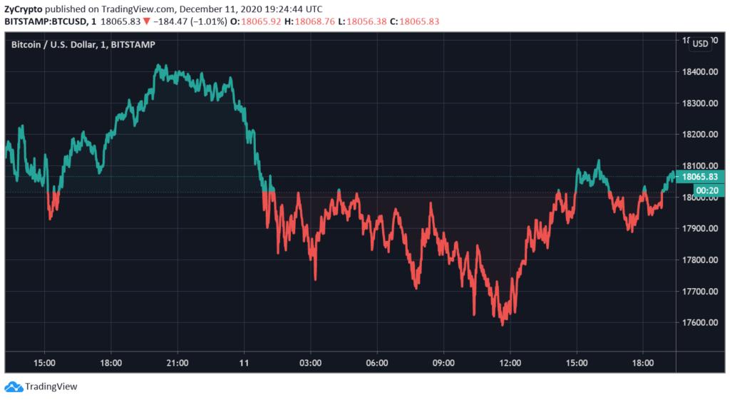 This Bitcoin exchange inflow metric signals a major long-term bullish rally