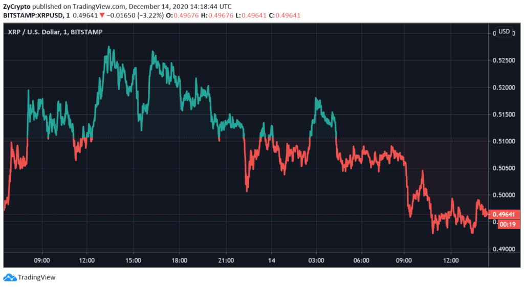 XRP Headed For A Catastrophic Price Drop As Whales Capitulate