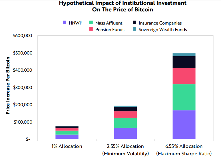 Investment Firm Reveals What Could Take Bitcoin Price To $200k Effortlessly