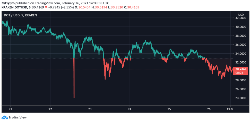 "Dubai based crypto-fund calls Bitcoin ""useless"", plans to trade $750 million worth of BTC for Polkadot and Cardano"