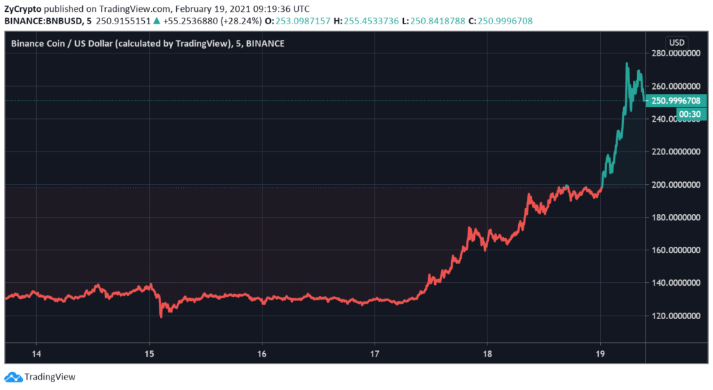 For The First Time Ever, Binance Coin Is Now The Third-Largest Crypto