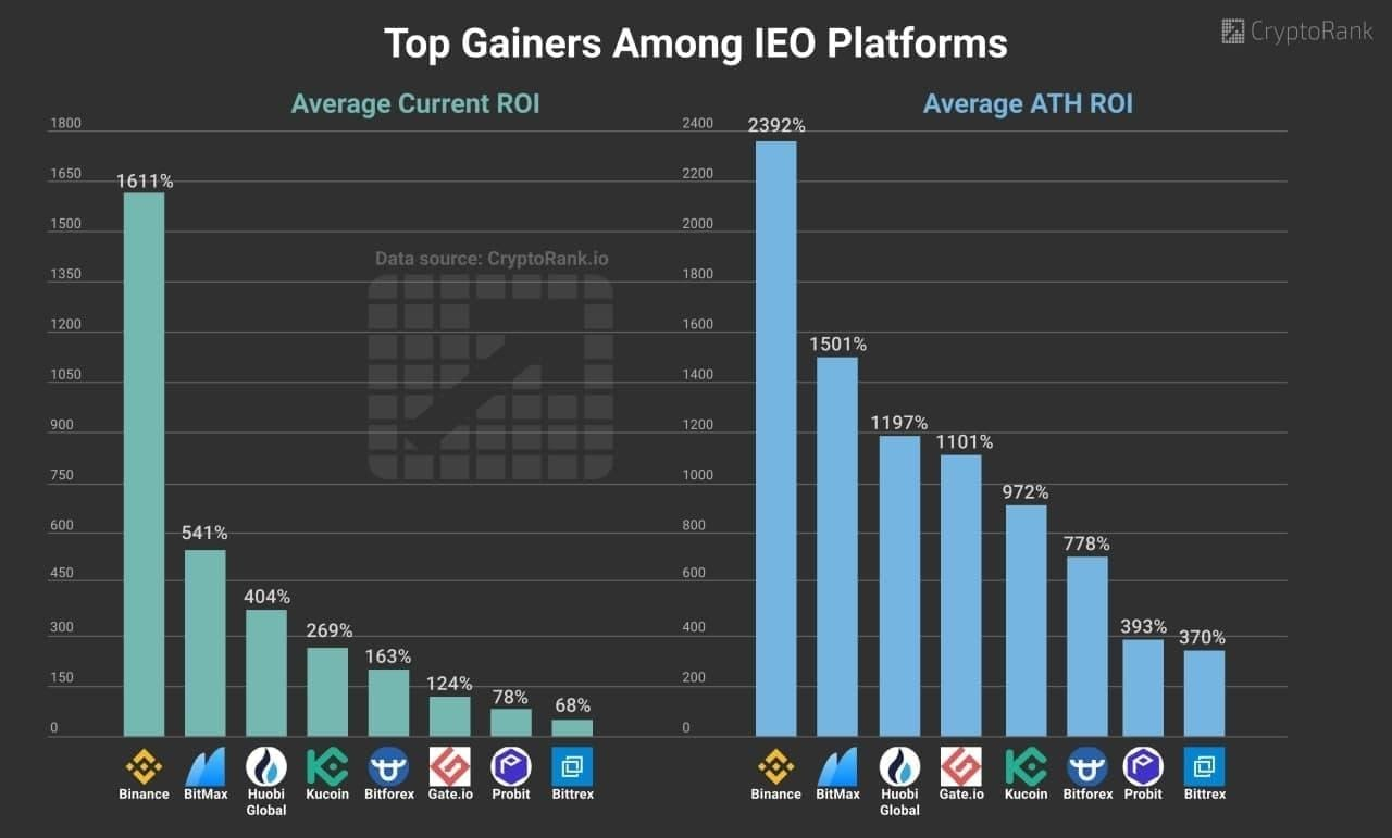 Top 7 IEO Platform ProBit Exchange Retains its Grip on the Space with Over $2 Million Raised