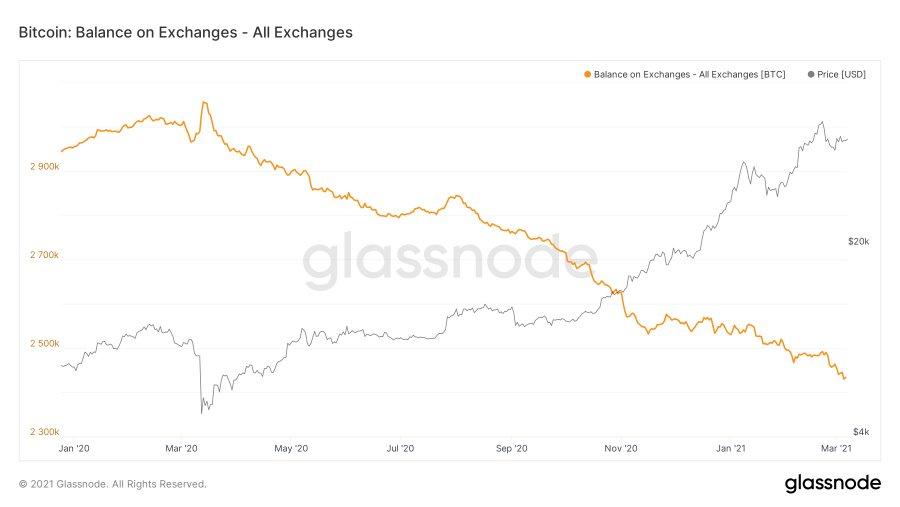 Bitcoin Exchange Balance