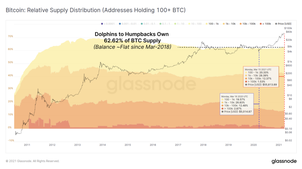 Bitcoin Whales Supply