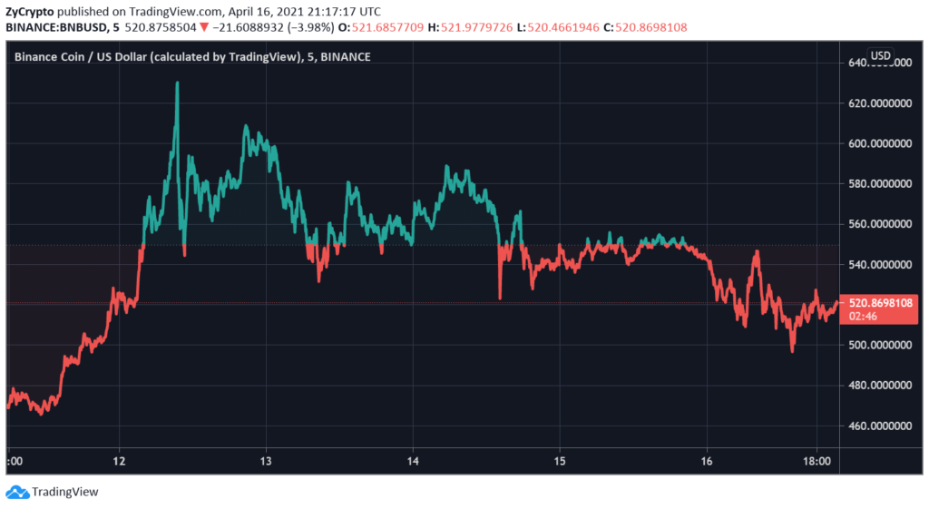 Binance Burns 1M+ BNB, CEO CZ Reveals What's Driving The Price Of The Token