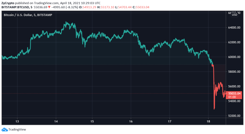 Bitcoin Crashes To $52,000 — Key Factors Behind This Overnight Bloodbath
