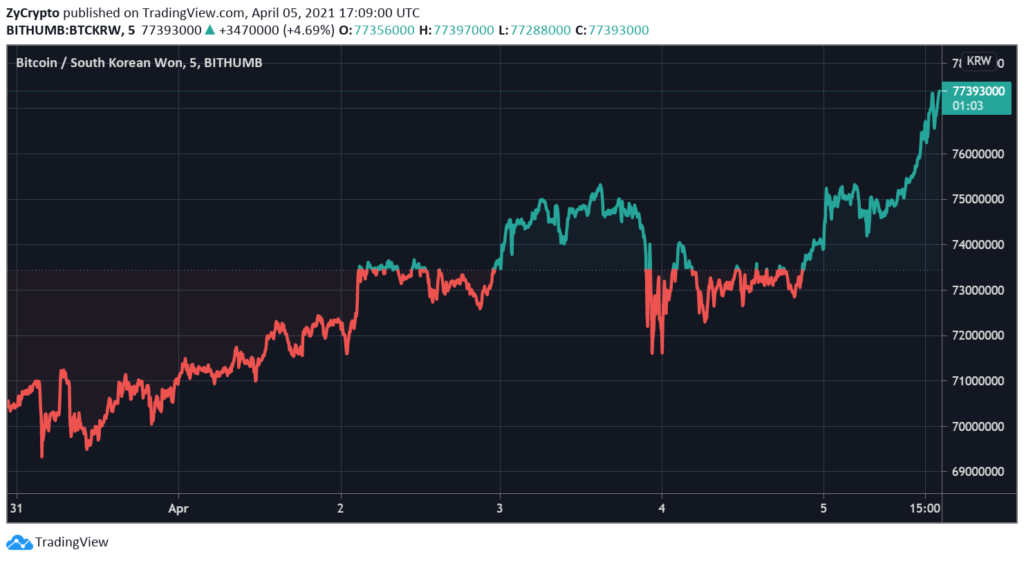 Bitcoin Price Hits $68,000 In South Korea