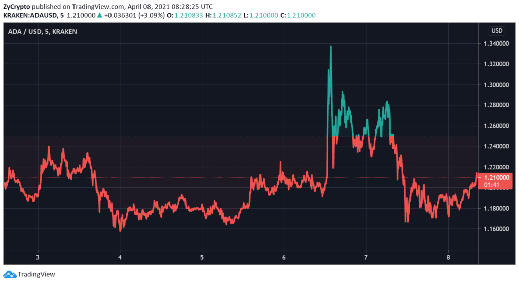 Cardano Price Could Be $10 Or $1 And It Still Would Not Matter To Hoskinson