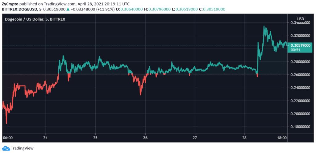 "Dogecoin Rebounds Strongly Following Elon Musk's ""Dogefather"" Tweet"