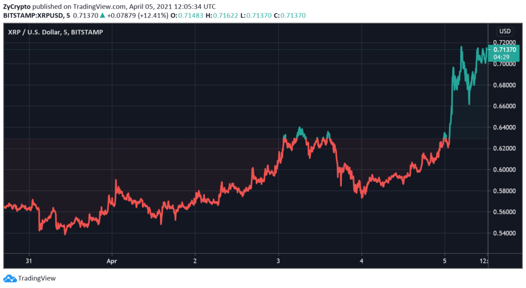 XRP Just Secured Its Highest Weekly Close Since May 2018 As Price Soars Above $0.72