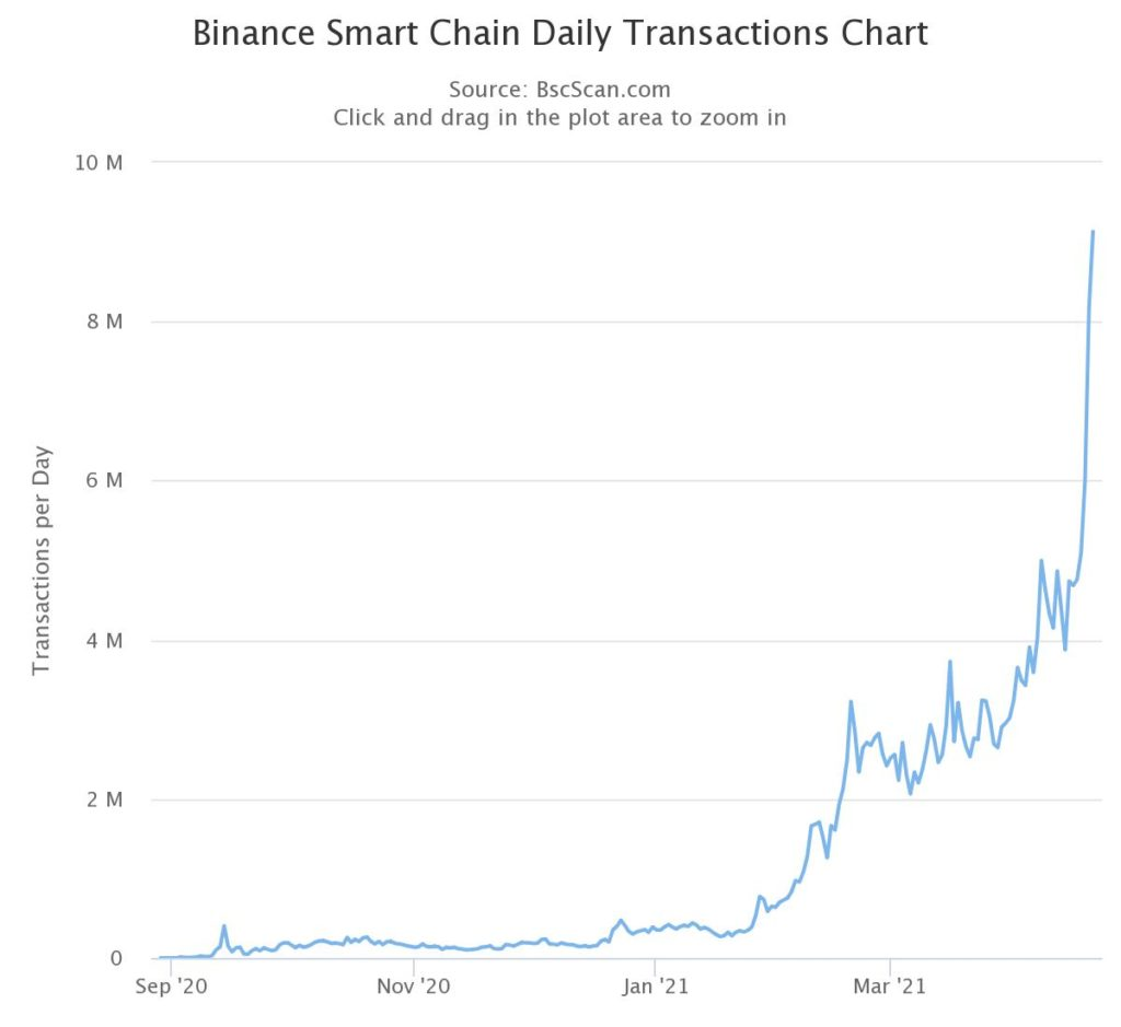 Binance Smart Chain Surpasses Ethereum's Daily Transaction By 600%